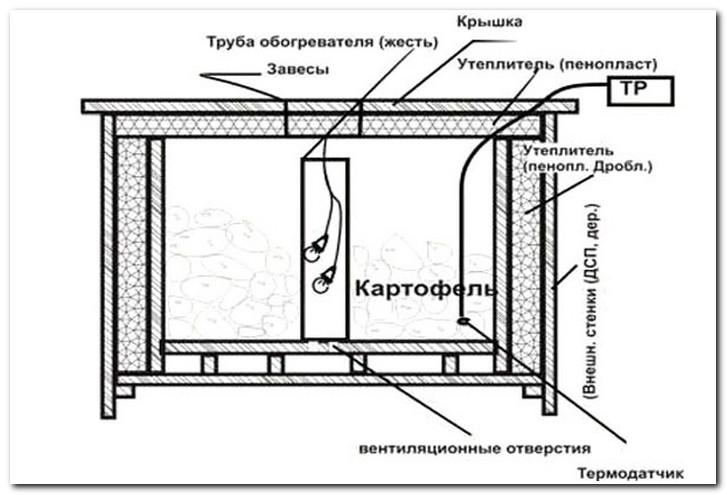 yashik-dlya-hraneniya-kartofelya-na-balkone
